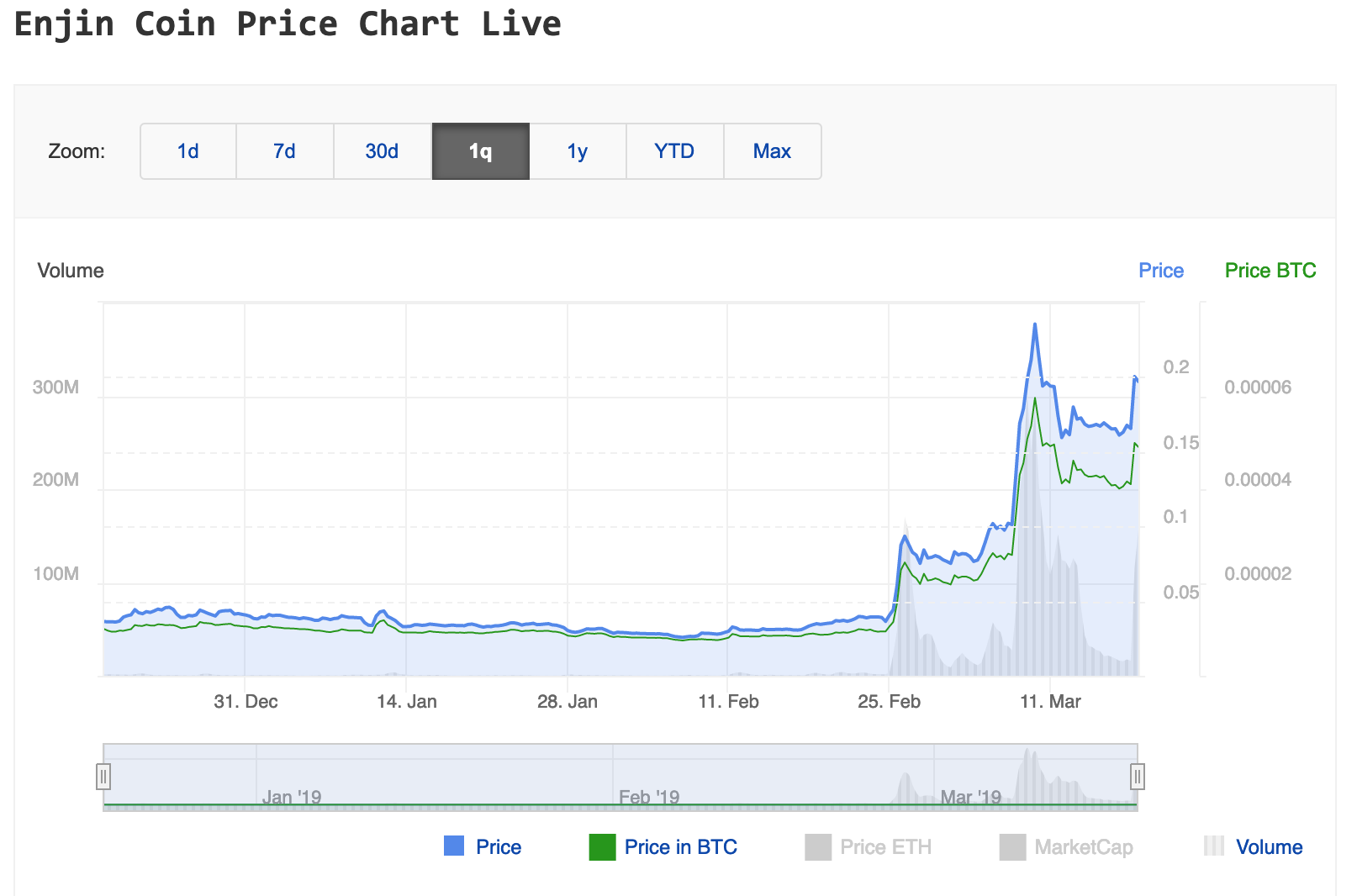 Enijn Coin price chart showing big price increase, that could be benefited for investors with Binance and KuCoin accounts